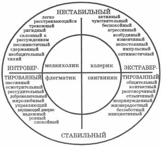 Способы классификации психотипов